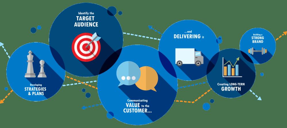 Marketing Strategy - MayaLogic